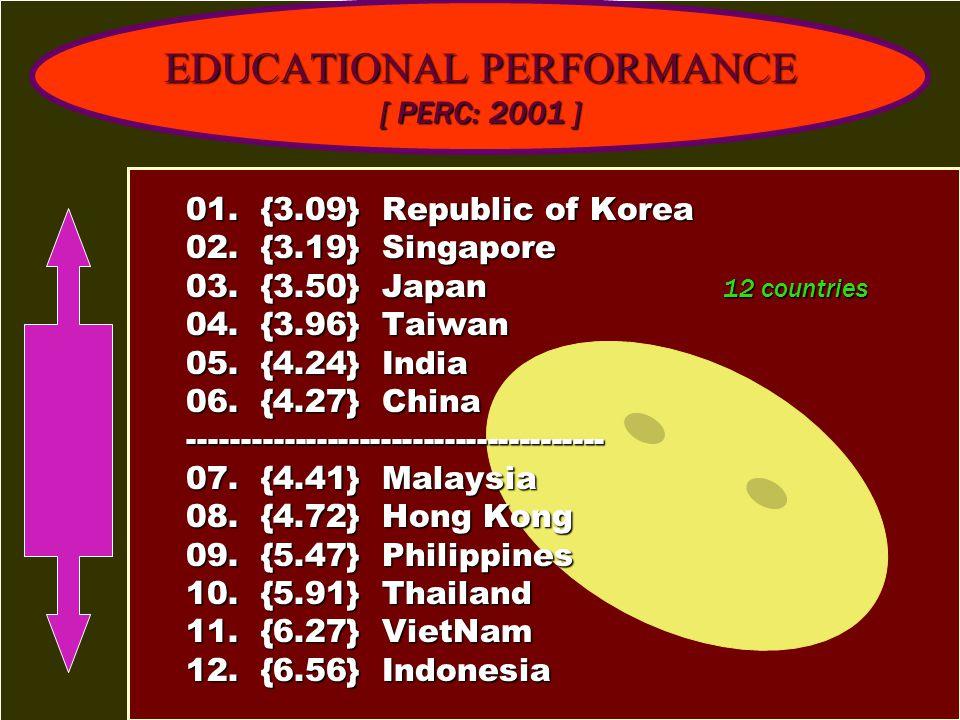 EDUCATIONAL PERFORMANCE [ PERC: 2001 ]